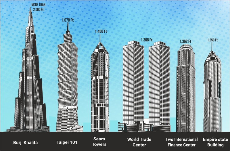 burj khalifa height comparison